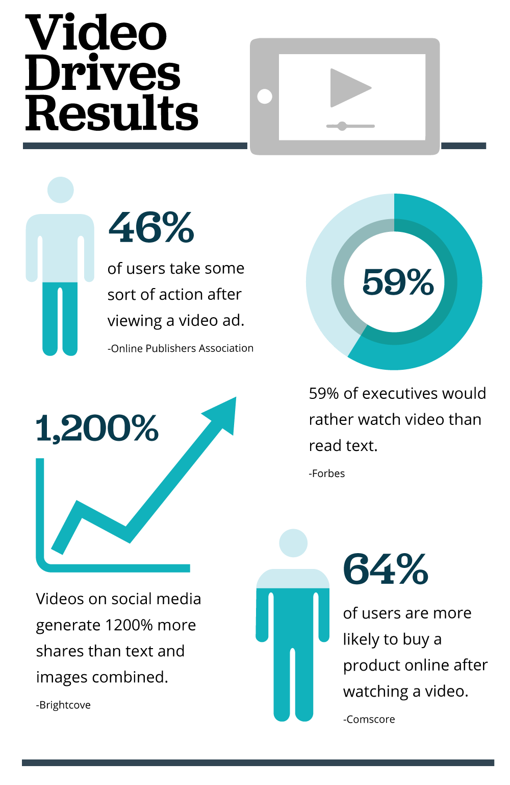Video Drives Results - Infographic